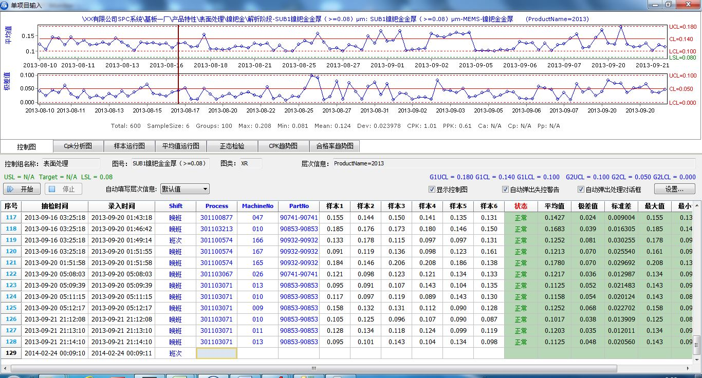 录入数据操作流程:用户选择相应检测项目所对应的控制图,进入数据录入