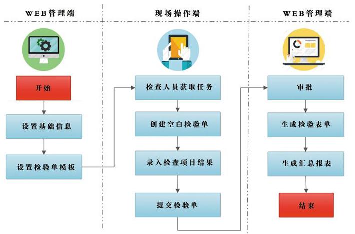 系统工作流程