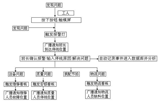 车间生产目视管理之Andon系统