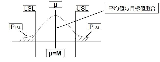 过程能力指数Ca示意图