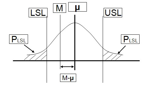 过程能力指数Cpk波动示意图