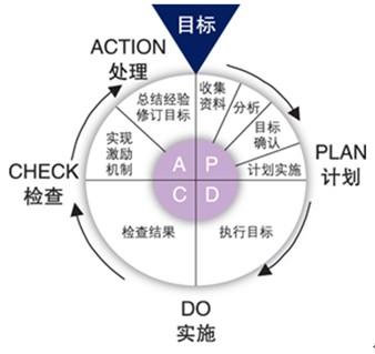 质量管理方法之pdca循环管理