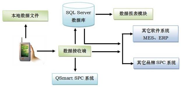 WinCE与SPC软件等系统的配合使用
