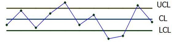 控制图结构示意图