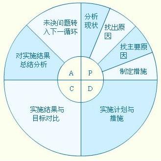 pdca工作流程图