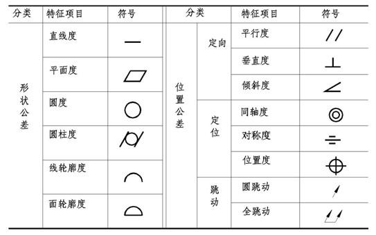形位公差符号及其表示方法