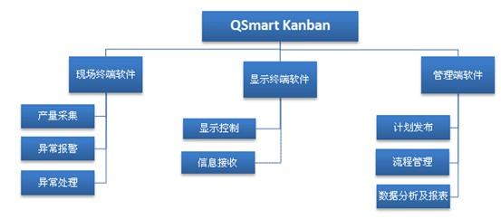 精益生产 JIT 管理工具之生产管理看板