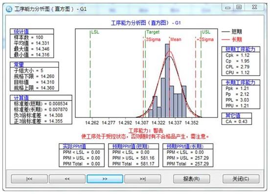 spc数据分析,cpk分析,控制图