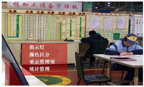 场目视管理板及班组看板设计案例