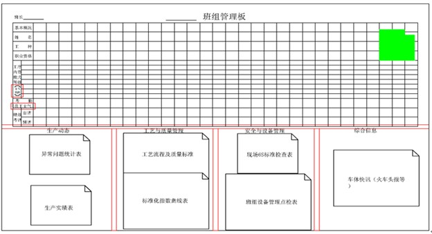 班组看板设计示例2:-生产现场目视管理板及班组看板设计案例