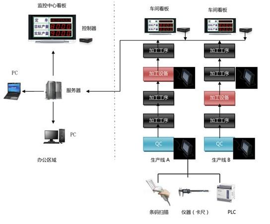 工序内看板工作流程图