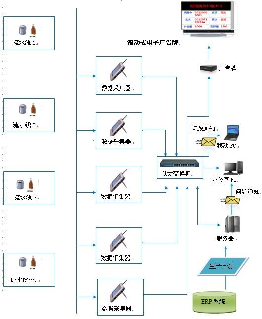 车间可视化系统解决方案应用案例介绍
