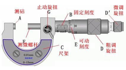 螺旋测微器结构示意图