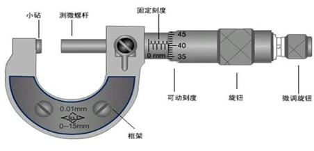 螺旋测微器工作原理