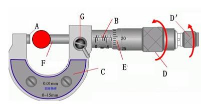 螺旋测微器使用方法示例图2