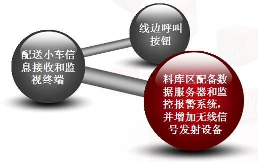 物料安灯系统三层结构示意图