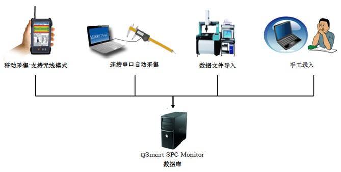 太友科技统计过程管制(QSmart SPC)系统是一个专业的品质过程管制软件,致力于为制造业客户提供高效率,自动智能分析,实时监控,实时报警的SPC过程控制系统。系统包括数据采集、过程监控、数据分析、报表等主要的功能模块,构成整个产品制造过程的品质在线监控体系。通过对关键的品质特性参数进行稳定性监控,对过程能力和性能进行分析,将事后检验的品质管理方式变为事前的预防和管制,可有效提高产品的良品率,保证产品品质的稳定性。 •数据采集模块 QSmart SPC全方位支持各种数据采集方案,从自动数据采集