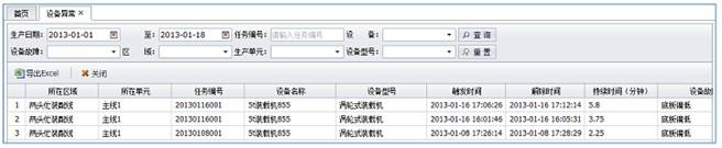 ANDON系统之设备异常报表分析