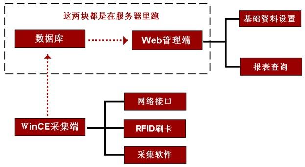 工时管理系统物理结构示意图