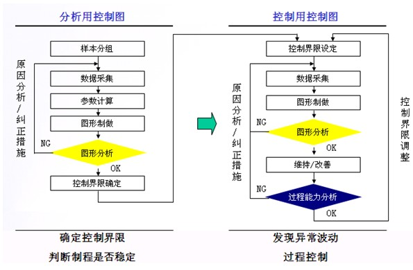 计量型控制图的选用及运用步骤