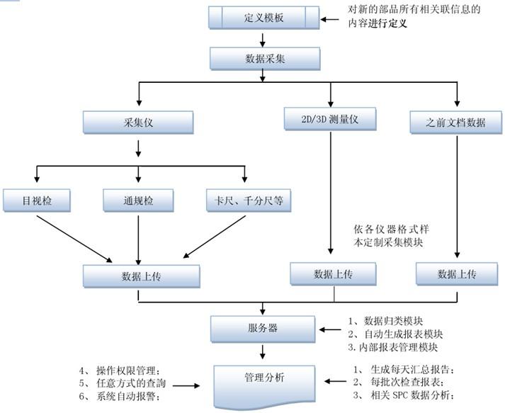 此流程的一个关键就是以定义模板的方式,将单个产品的与检测相关信息先定义明确(如检测的项目、规格信息、检测的仪器等内容),以尽量减少在采集仪端的工 作量,用户可直接输入模板编号进行操作,也可通过选择产品等信息搜索出模板编号,之后只需输入批号及批次大小即可;批次编号在录入一次后,后续的检查工序 将无需再录入批次编号。 测量设备互联方案示意图
