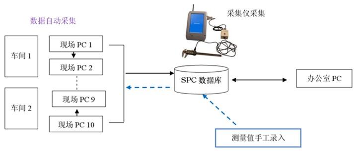 五金制造行业应用spc实行品质监控方案