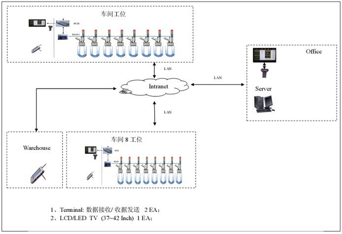 车间工位生产管理安灯andon系统方案