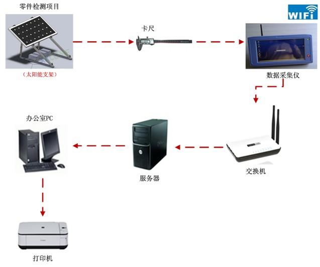 方案结构示意图 数据采集仪硬件系统方案