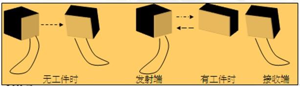 防错装置之光学传感器