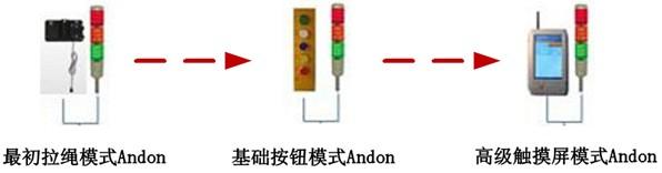 在关键的生产工位设置一个拉绳开关和一个告警灯塔