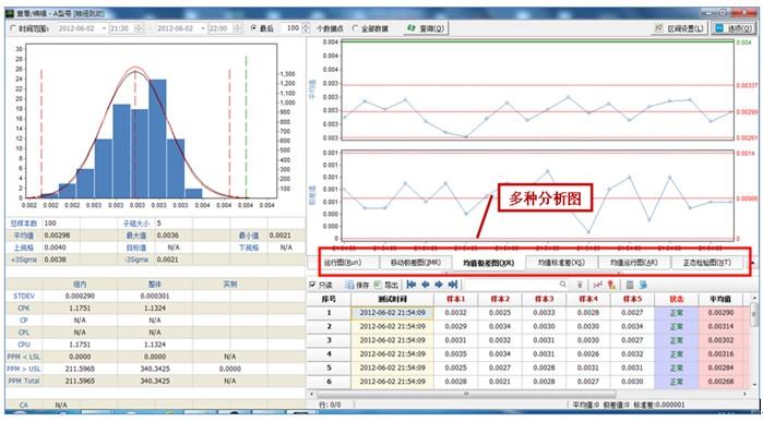 直接利用控制图来判断分析聚乙烯生产过程是否稳定