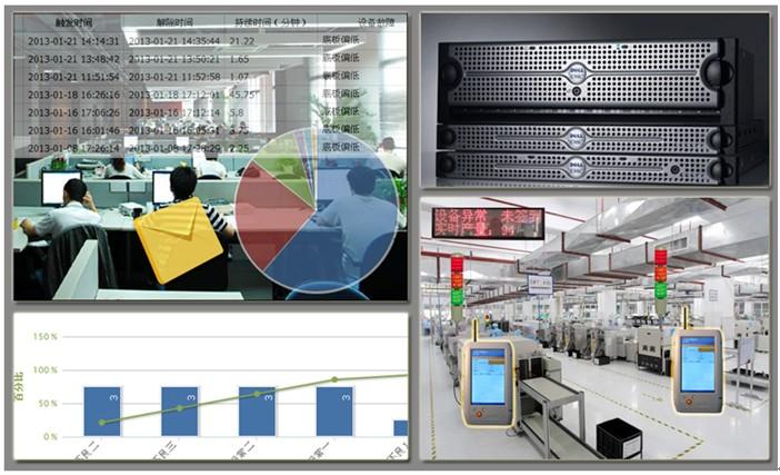 中国 系统/[分享]精益生产QSmart Andon系统方案