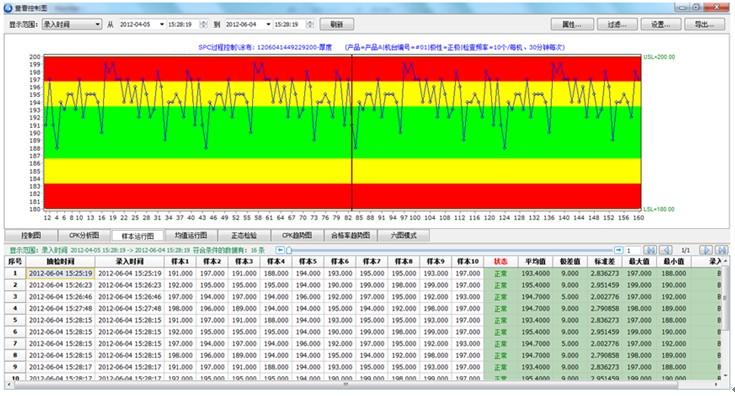 过程控制系统spc数据分析及报表