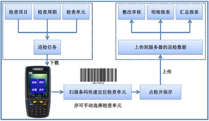设备点检管理系统工作流程图