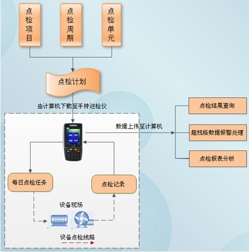 设备状态实时监控点检管理系统