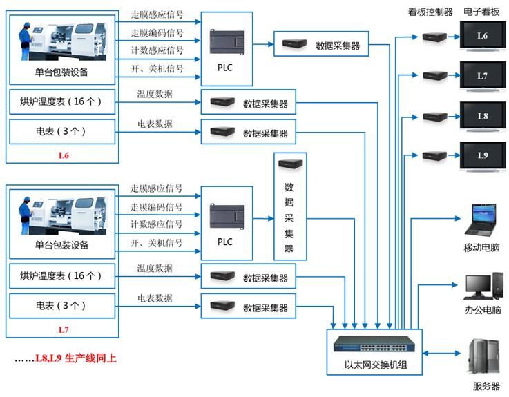 由数据采集器通过局域网网络线将自动采集的数据统一