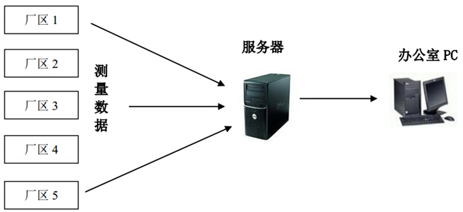 开启三次元自动采集软件,通过选项中的文件、远程主机的内容进行设置, 内容设置 ok 后,点击开始测试, 显示已连接,可正常的收集存贮在 C:test 内的*.prt的文档。  Step 4 ------数据上传 测试文档保存后,弹出一个 90 秒选择参数的对话框,可选择取消或者确认,选择后会自动最小化。  Step 5-------QSmart SPC 软件导出测试值 数据上传后,可通过 SPC 软件导出测量值, 测量值也可以通过管理人员进行删除及修改(为了确保数据上传准确性,可以通过采集工具的日志与趋
