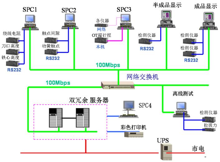 SPC系统结构拓朴图