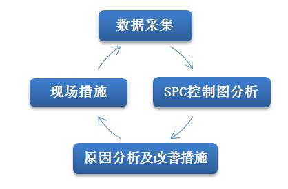 spc处理流程