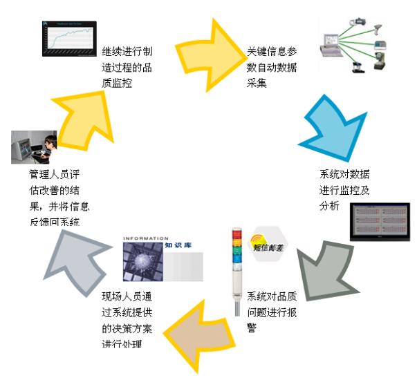 SPC系统运行示意图