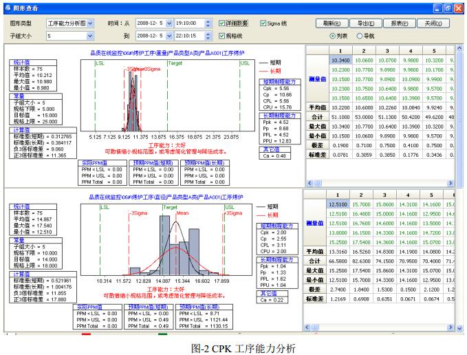 CPK工序能力分析