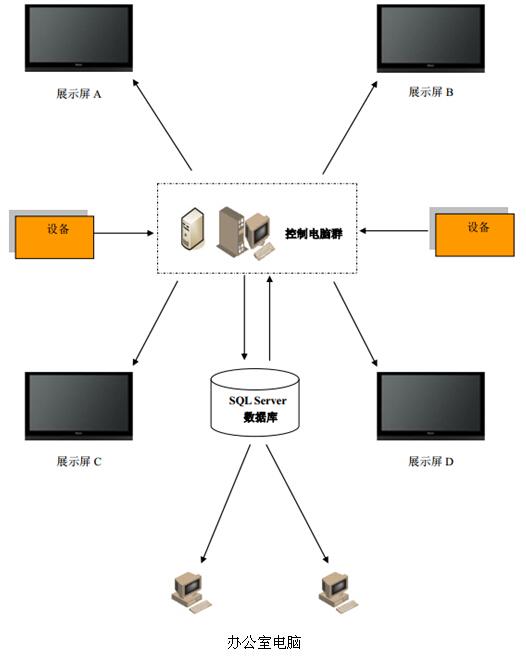 电子看板应用架构图