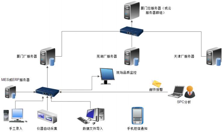 spc软件网络结构图