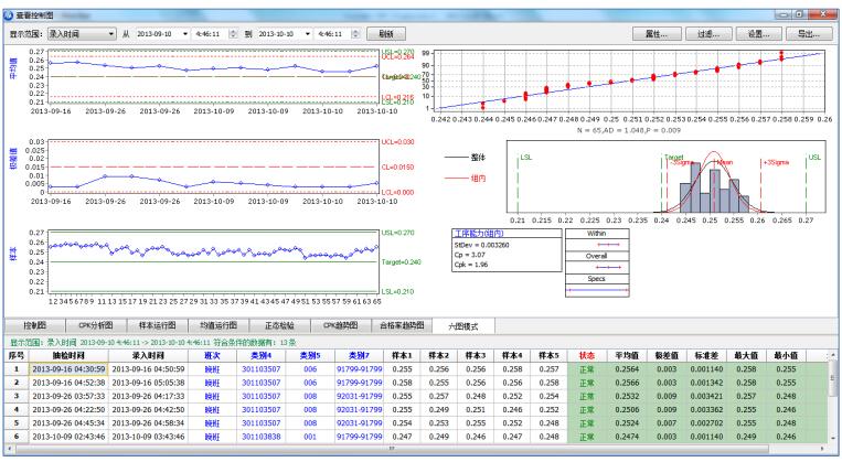SPC数据分析界面,六图分析模式