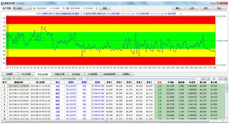 SPC数据分析图,彩虹图