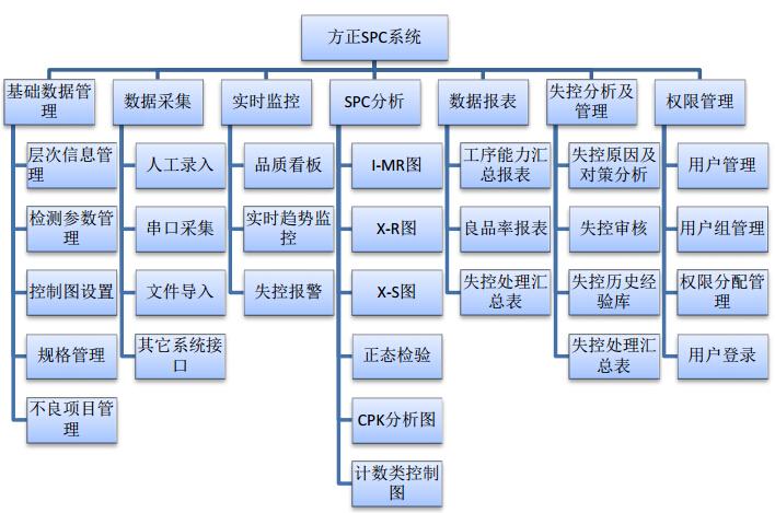 SPC整体解决方案结构图