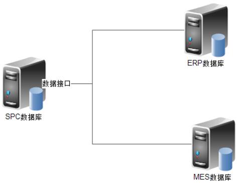 SPC数据导入方案