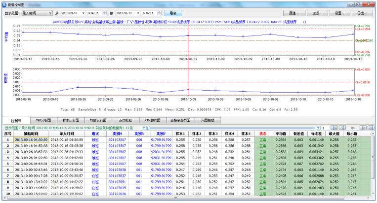 SPC数据分析界面,控制图