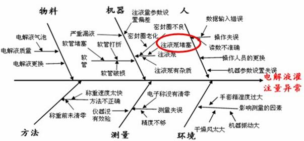 蓄电池结构分析图