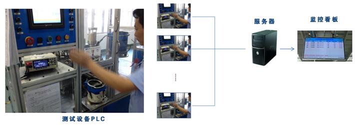 太友cpk设备监控总体结构图